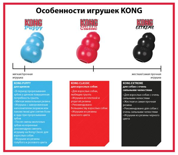 Игрушки для собак Конг